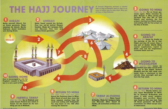 The Hajj Journey